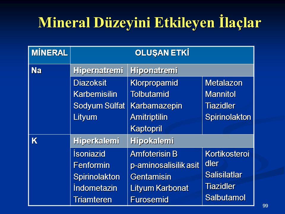 99 Mineral Düzeyini Etkileyen İlaçlar MİNERAL OLUŞAN ETKİ Na HipernatremiHiponatremi DiazoksitKarbemisilin Sodyum Sülfat LityumKlorpropamidTolbutamidK
