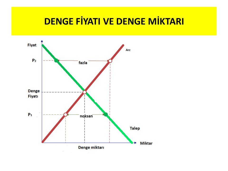 DENGE FİYATI VE DENGE MİKTARI