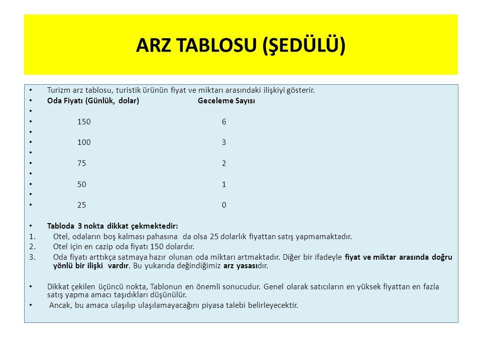 ARZ TABLOSU (ŞEDÜLÜ) Turizm arz tablosu, turistik ürünün fiyat ve miktarı arasındaki ilişkiyi gösterir. Oda Fiyatı (Günlük, dolar) Geceleme Sayısı 150