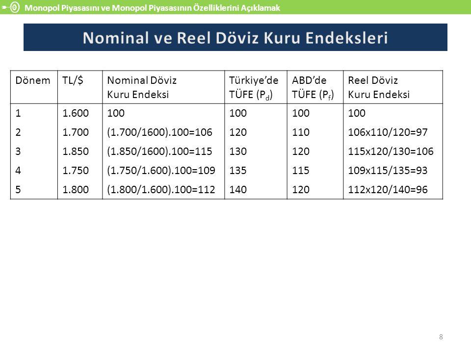 Monopol Piyasasını ve Monopol Piyasasının Özelliklerini Açıklamak 8 DönemTL/$Nominal Döviz Kuru Endeksi Türkiye'de TÜFE (P d ) ABD'de TÜFE (P f ) Reel Döviz Kuru Endeksi 11.600100 21.700(1.700/1600).100=106120110106x110/120=97 31.850(1.850/1600).100=115130120115x120/130=106 41.750(1.750/1.600).100=109135115109x115/135=93 51.800(1.800/1.600).100=112140120112x120/140=96