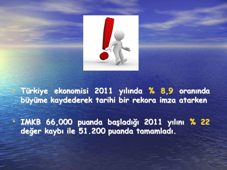 Türkiye ekonomisi 2011 yılında % 8,9 oranında büyüme kaydederek tarihi bir rekora imza atarken Türkiye ekonomisi 2011 yılında % 8,9 oranında büyüme kaydederek tarihi bir rekora imza atarken IMKB 66,000 puanda başladığı 2011 yılını % 22 değer kaybı ile 51.200 puanda tamamladı.