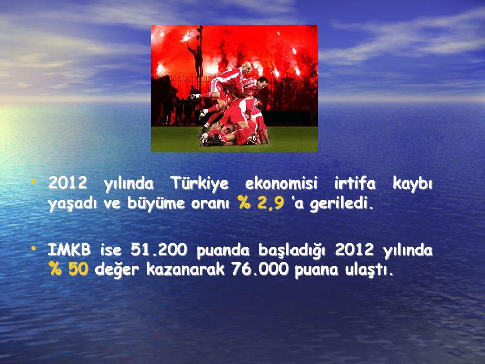 2012 yılında Türkiye ekonomisi irtifa kaybı yaşadı ve büyüme oranı % 2,9 'a geriledi.