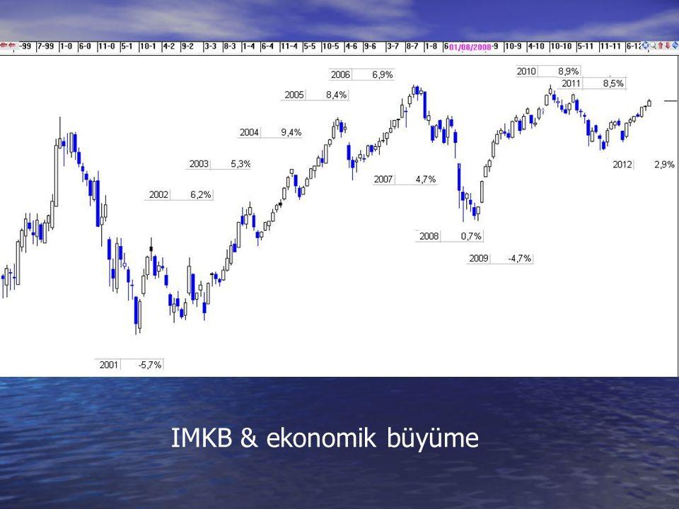 IMKB & ekonomik büyüme