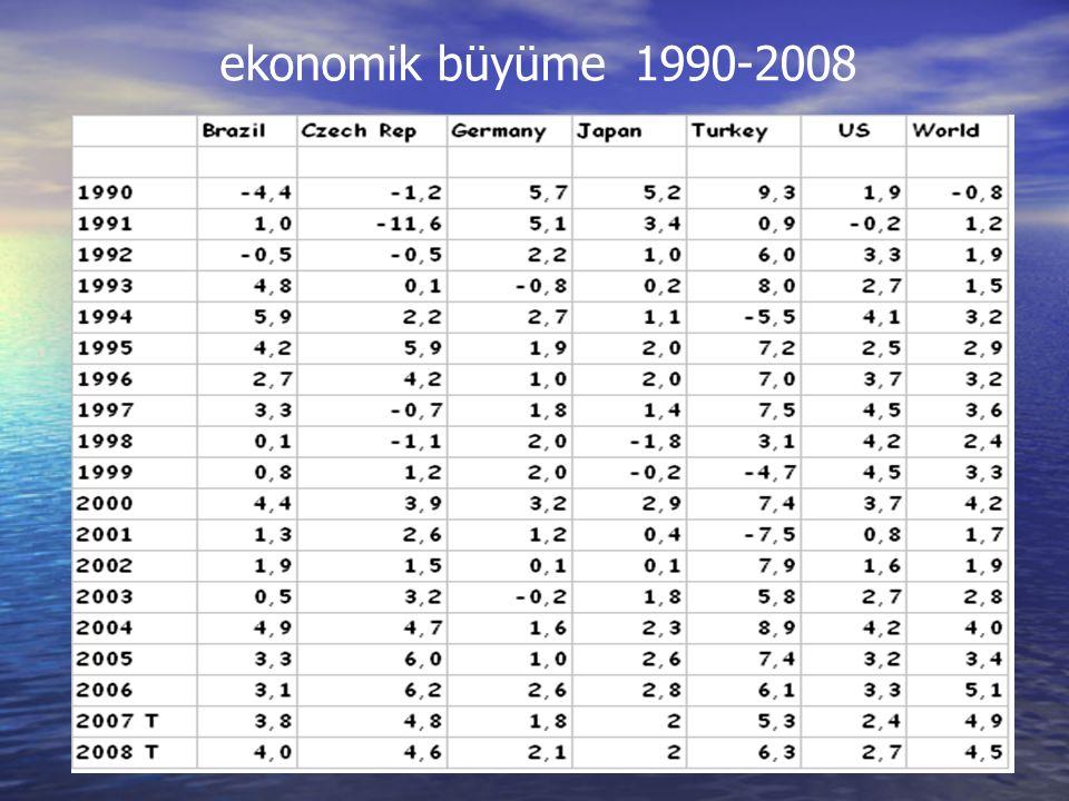 ekonomik büyüme 1990-2008