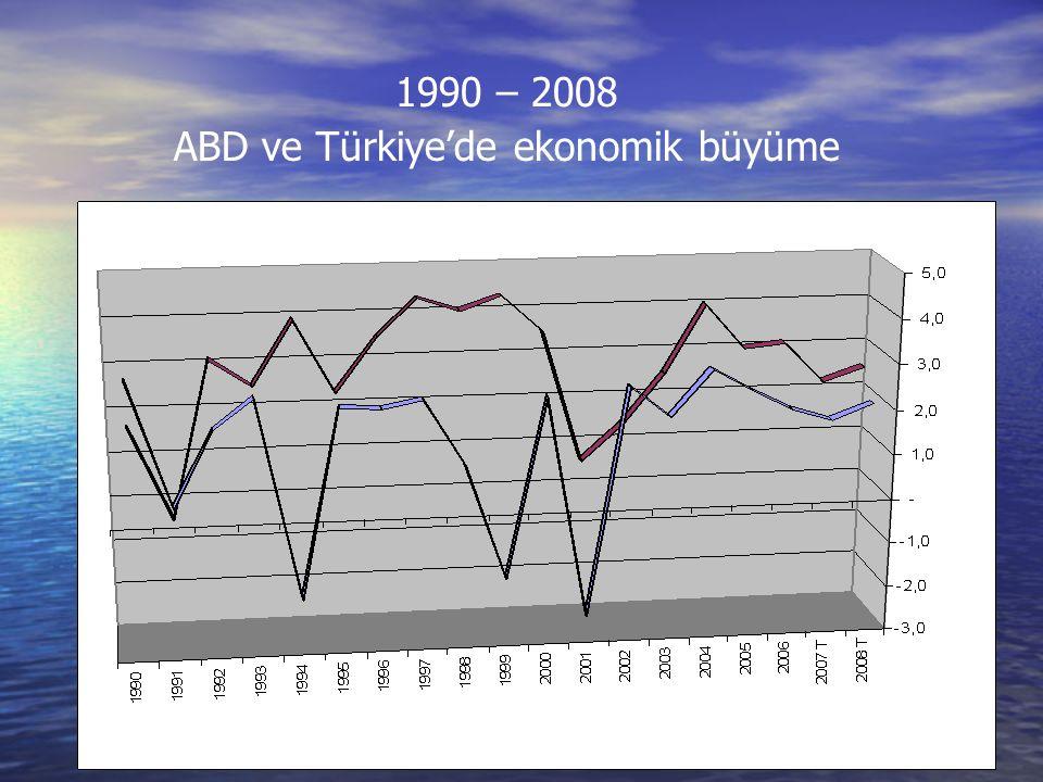 1990 – 2008 ABD ve Türkiye'de ekonomik büyüme