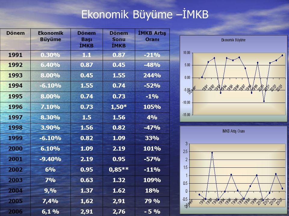 Ekonomik Büyüme –İMKB Dönem Ekonomik Büyüme Dönem Başı İMKB Dönem Sonu İMKB İMKB Artış Oranı 19910.30%1.10.87-21% 19926.40%0.870.45-48% 19938.00%0.451.55244% 1994-6.10%1.550.74-52% 19958.00%0.740.73-1% 19967.10%0.731,50*105% 19978.30%1.51.564% 19983.90%1.560.82-47% 1999-6.10%0.821.0933% 20006.10%1.092.19101% 2001-9.40%2.190.95-57% 20026%0.950,85**-11% 20037%0.631.32109% 20049,%1.371.6218% 20057,4%1,622,9179 % 20066,1 %2,912,76- 5 %