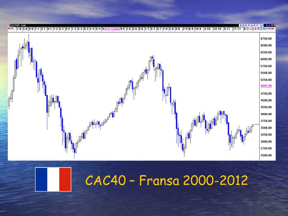 CAC40 – Fransa 2000-2012