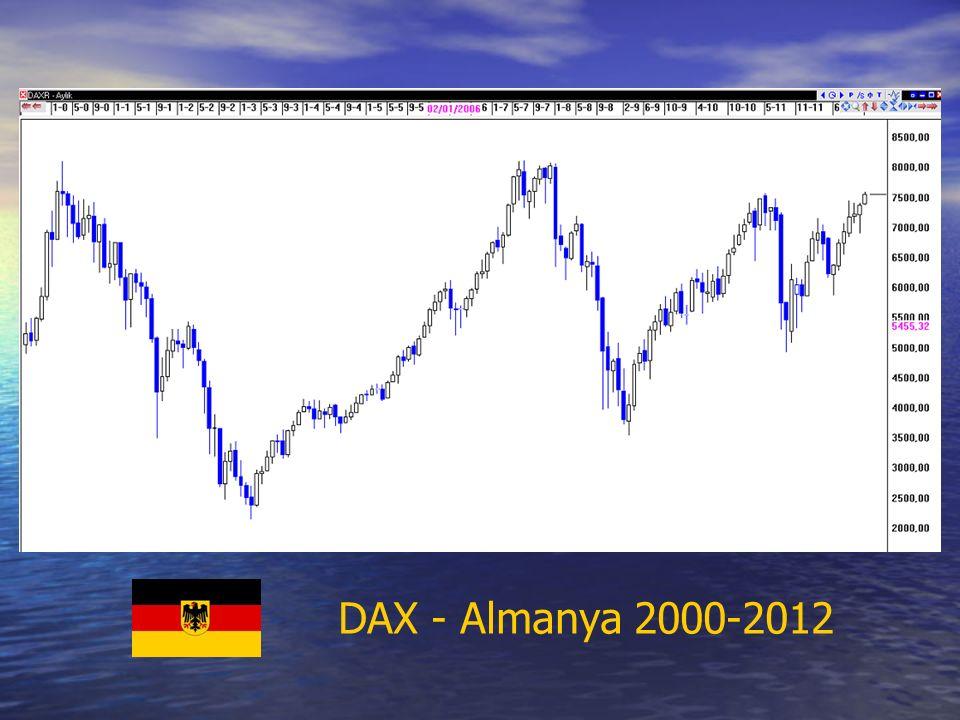 DAX - Almanya 2000-2012