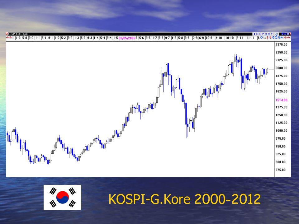 KOSPI-G.Kore 200 0 -2012