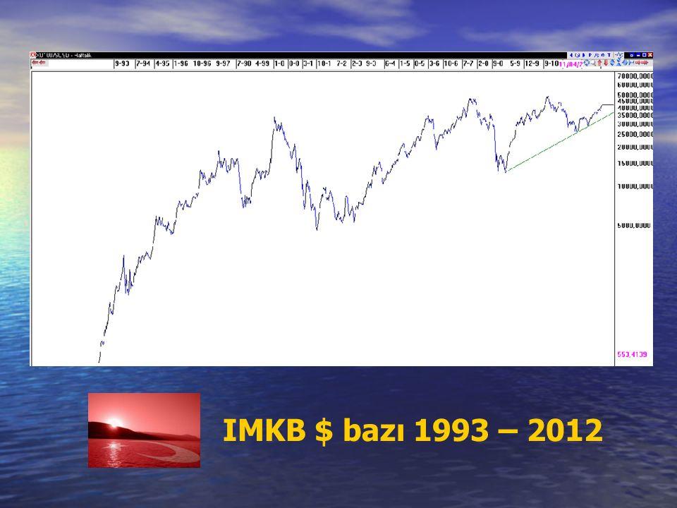 IMKB $ bazı 1993 – 2012