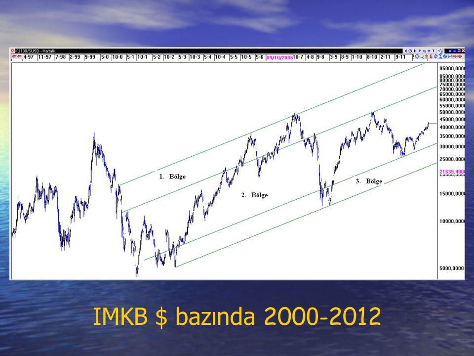 IMKB $ bazında 200 0 -2012