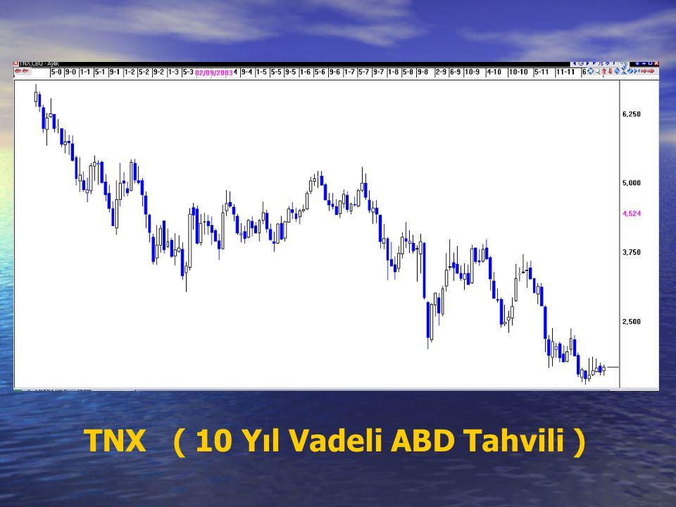 TNX ( 10 Yıl Vadeli ABD Tahvili )