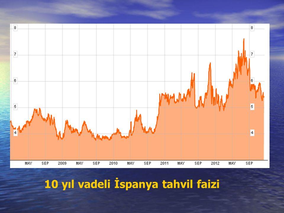 10 yıl vadeli İspanya tahvil faizi