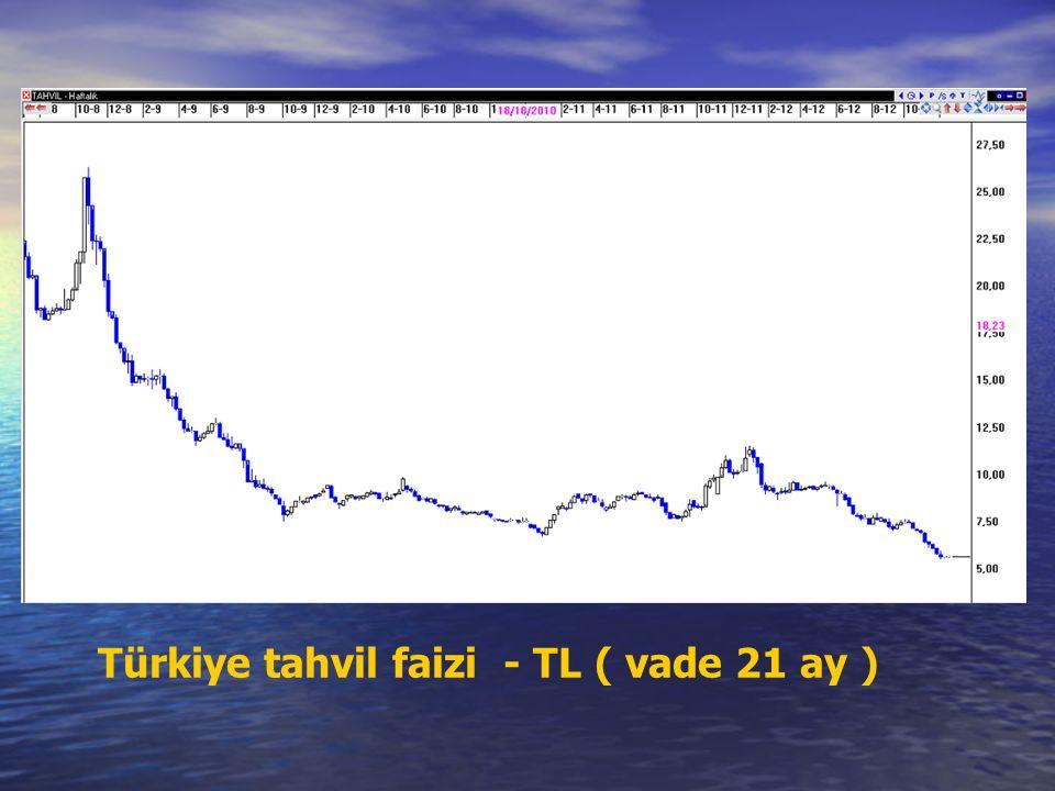 Türkiye tahvil faizi - TL ( vade 21 ay )