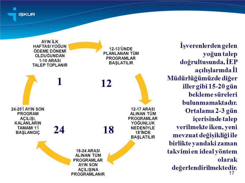 17 12-13'ÜNDE PLANLANAN TÜM PROGRAMLAR BAŞLATILIR 12-17 ARASI ALINAN TÜM PROGRAMLAR YOĞUNLUK NEDENİYLE 18'İNDE BAŞLATILIR 18-24 ARASI ALINAN TÜM PROGRAMLAR AYIN SON AÇILIŞINA PROGRAMLANIR 24-25'İ AYIN SON PROGRAM AÇILIŞI, KALANLARIN TAMAMI 1'İ BAŞLANGIÇ AYIN İLK HAFTASI YOĞUN ÖDEME DÖNEMİ OLDUĞUNDAN 1-10 ARASI TALEP TOPLANIR 1 24 12 18 İşverenlerden gelen yoğun talep doğrultusunda, İEP açılışlarında İl Müdürlüğümüzde diğer iller gibi 15-20 gün bekleme süreleri bulunmamaktadır.