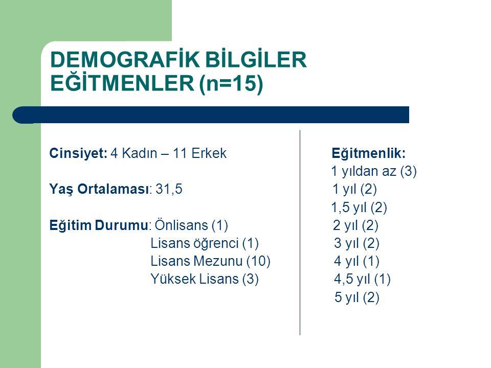 DEMOGRAFİK BİLGİLER EĞİTMENLER (n=15) Cinsiyet: 4 Kadın – 11 Erkek Eğitmenlik: 1 yıldan az (3) Yaş Ortalaması: 31,5 1 yıl (2) 1,5 yıl (2) Eğitim Durum