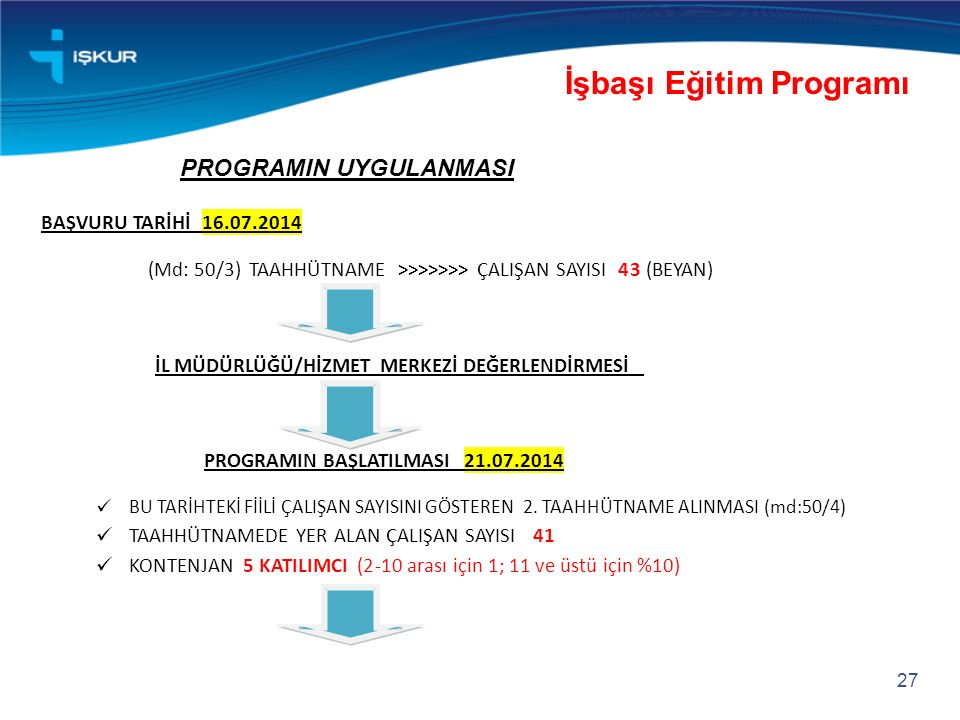27 İşbaşı Eğitim Programı PROGRAMIN UYGULANMASI BAŞVURU TARİHİ16.07.2014 (Md: 50/3)TAAHHÜTNAME >>>>>>> ÇALIŞAN SAYISI43 (BEYAN) İL MÜDÜRLÜĞÜ/HİZMET MERKEZİ DEĞERLENDİRMESİ PROGRAMIN BAŞLATILMASI21.07.2014 BU TARİHTEKİ FİİLİ ÇALIŞAN SAYISINI GÖSTEREN2.