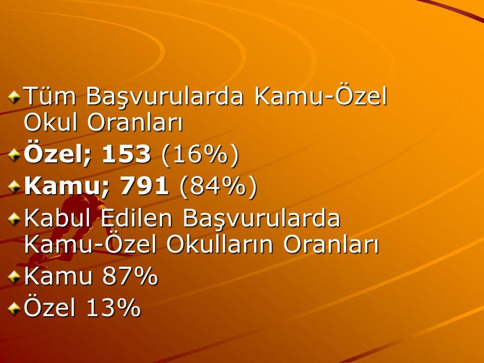 Tüm Başvurularda Kamu-Özel Okul Oranları Özel; 153 (16%) Kamu; 791 (84%) Kabul Edilen Başvurularda Kamu-Özel Okulların Oranları Kamu 87% Özel 13%