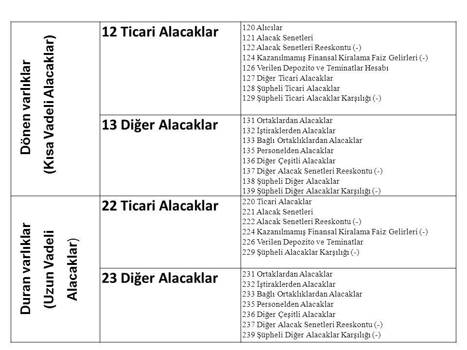 13 Dönen varlıklar (Kısa Vadeli Alacaklar) 12 Ticari Alacaklar 120 Alıcılar 121 Alacak Senetleri 122 Alacak Senetleri Reeskontu (-) 124 Kazanılmamış F