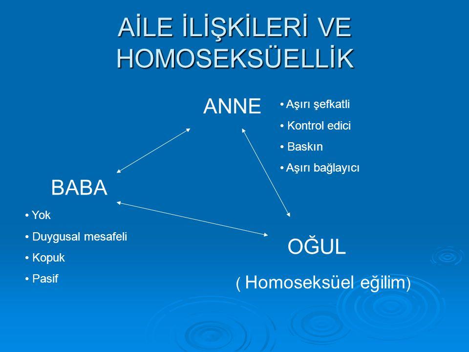 AİLE İLİŞKİLERİ VE HOMOSEKSÜELLİK ANNE Aşırı şefkatli Kontrol edici Baskın Aşırı bağlayıcı BABA OĞUL Yok Duygusal mesafeli Kopuk Pasif ( Homoseksüel eğilim )