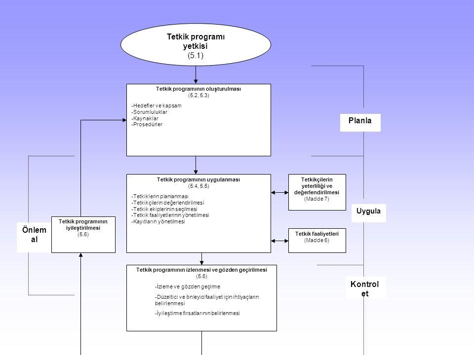 Önlem al Tetkik programının oluşturulması (5.2, 5.3) - Hedefler ve kapsam - Sorumluluklar - Kaynaklar - Prosedürler Tetkik programı yetkisi (5.1) Tetkik programının uygulanması (5.4, 5.5) - Tetkiklerin planlanması - Tetkikçilerin değerlendirilmesi - Tetkik ekiplerinin seçilmesi - Tetkik faaliyetlerinin yönetilmesi - Kayıtların yönetilmesi Tetkik programının izlenmesi ve gözden geçirilmesi (5.6) - İzleme ve gözden geçirme - Düzeltici ve önleyici faaliyet için ihtiyaçların belirlenmesi - İyileştirme fırsatlarının belirlenmesi Tetkik programının iyileştirilmesi (5.6) Tetkik faaliyetleri (Madde 6) Tetkikçilerin yeterliliği ve değerlendirilmesi (Madde 7) Planla Kontrol et Uygula