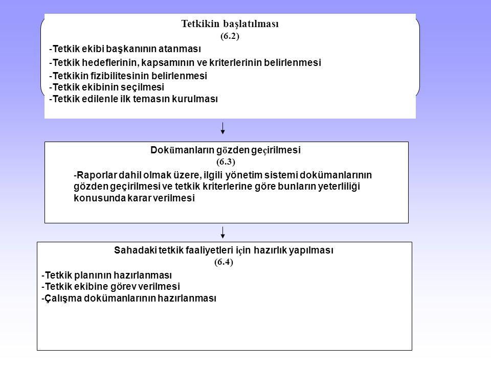 Tetkikin başlatılması (6.2) - Tetkik ekibi başkanının atanması - Tetkik hedeflerinin, kapsamının ve kriterlerinin belirlenmesi - Tetkikin fizibilitesi