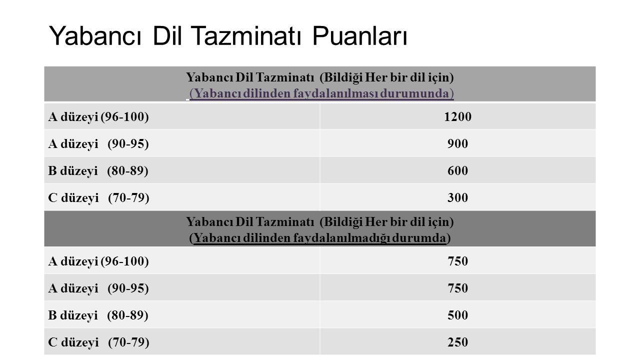 Yabancı Dil Tazminatı Puanları Yabancı Dil Tazminatı (Bildiği Her bir dil için) (Yabancı dilinden faydalanılması durumunda) A düzeyi (96-100)1200 A düzeyi (90-95)900 B düzeyi (80-89)600 C düzeyi (70-79)300 Yabancı Dil Tazminatı (Bildiği Her bir dil için) (Yabancı dilinden faydalanılmadığı durumda) A düzeyi (96-100)750 A düzeyi (90-95)750 B düzeyi (80-89)500 C düzeyi (70-79)250