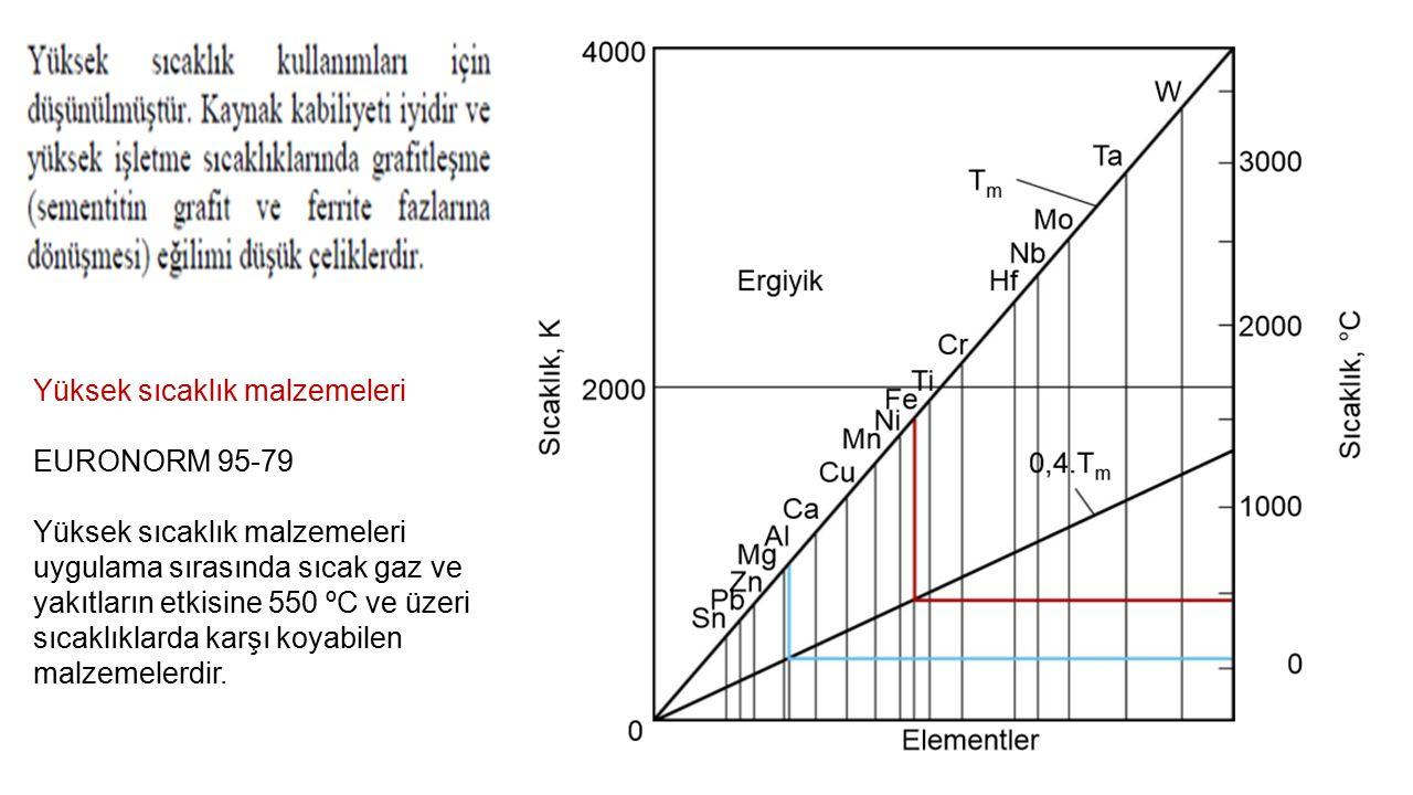 Yüksek sıcaklık malzemeleri EURONORM 95-79 Yüksek sıcaklık malzemeleri uygulama sırasında sıcak gaz ve yakıtların etkisine 550 ºC ve üzeri sıcaklıklar