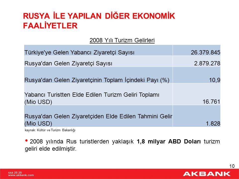 RUSYA İLE YAPILAN DİĞER EKONOMİK FAALİYETLER kaynak: TCMBkaynak: Türkiye Müteahhitler Birliği 2008 yılında Türk müteahhitlerin Rusya Federasyonu'nda aldığı projelerin toplam sözleşme bedeli yaklaşık 2,8 milyar ABD Doları'dır.