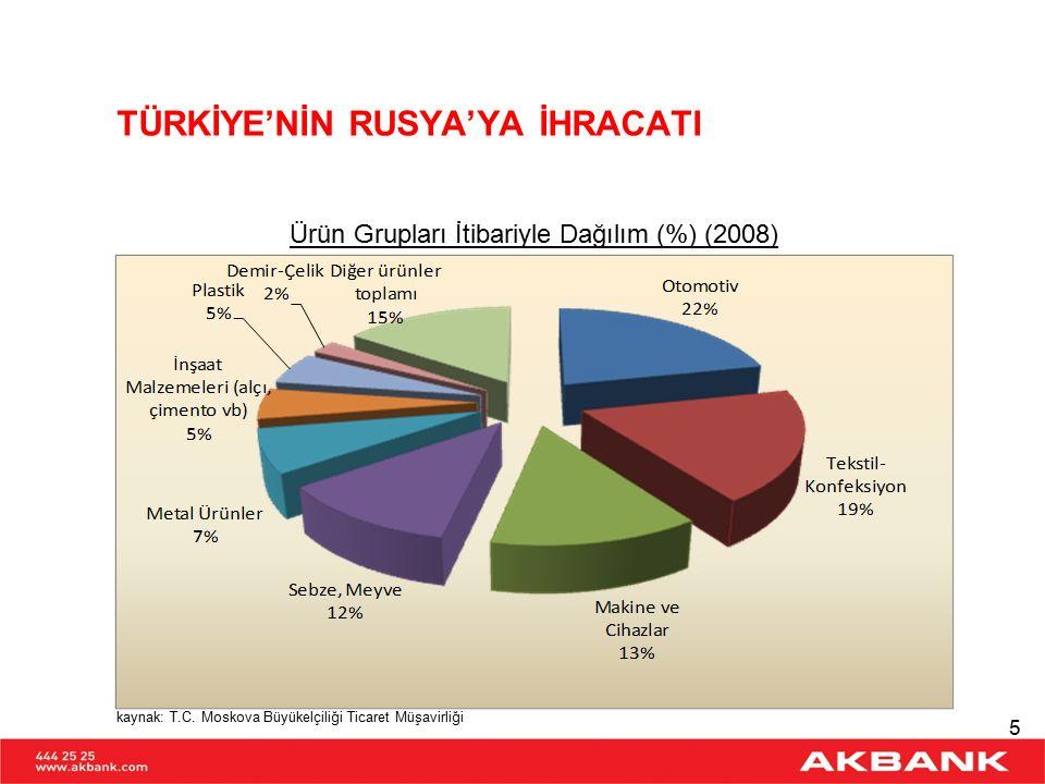 TÜRKİYE'NİN ÜLKELERE GÖRE İHRACATI (Mia USD) (2008) Rusya, en fazla ihracat yaptığımız 6.