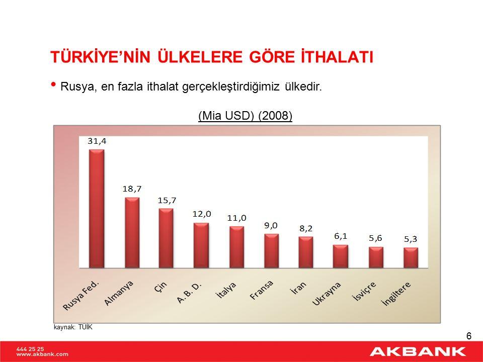 TÜRKİYE'NİN RUSYA'YA İHRACATI Ürün Grupları İtibariyle Dağılım (%) (2008) kaynak: T.C.