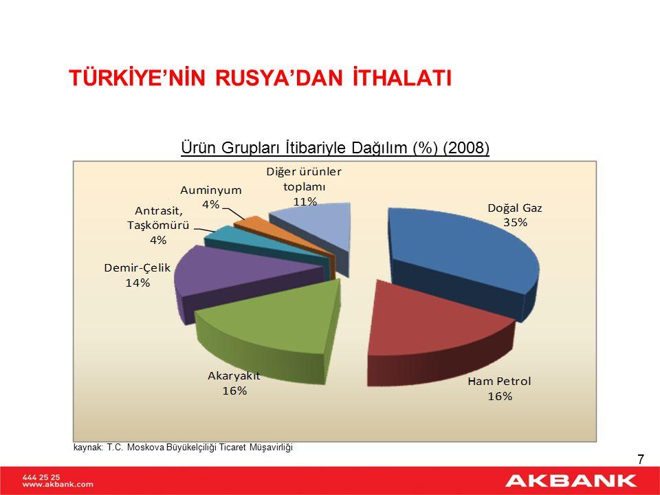 TÜRKİYE'NİN ÜLKELERE GÖRE İTHALATI Rusya, en fazla ithalat gerçekleştirdiğimiz ülkedir.