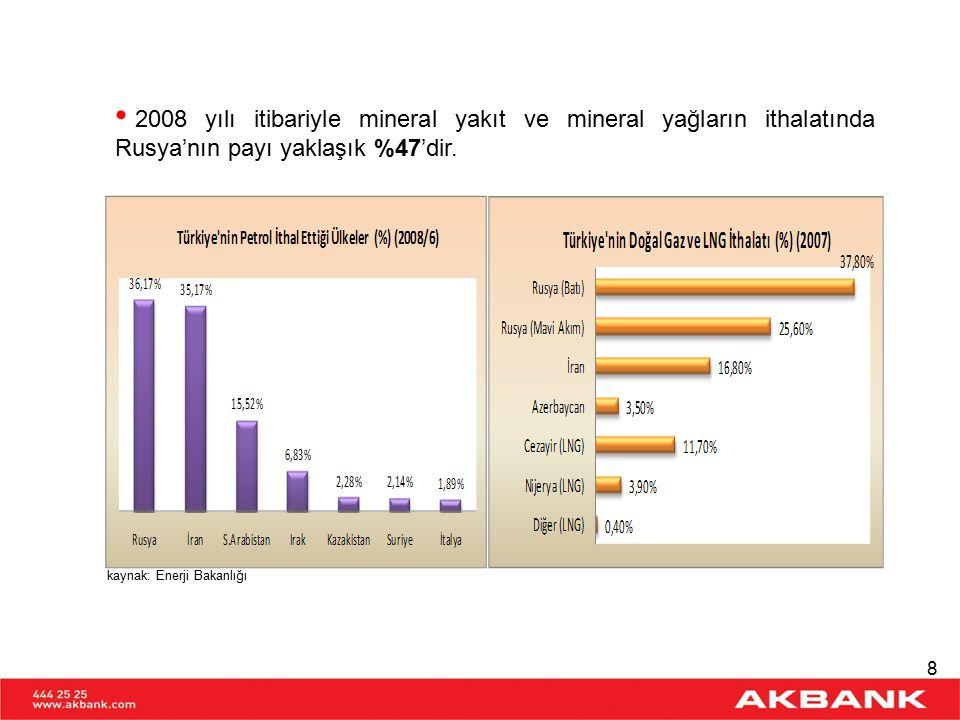 TÜRKİYE'NİN RUSYA'DAN İTHALATI Ürün Grupları İtibariyle Dağılım (%) (2008) kaynak: T.C.