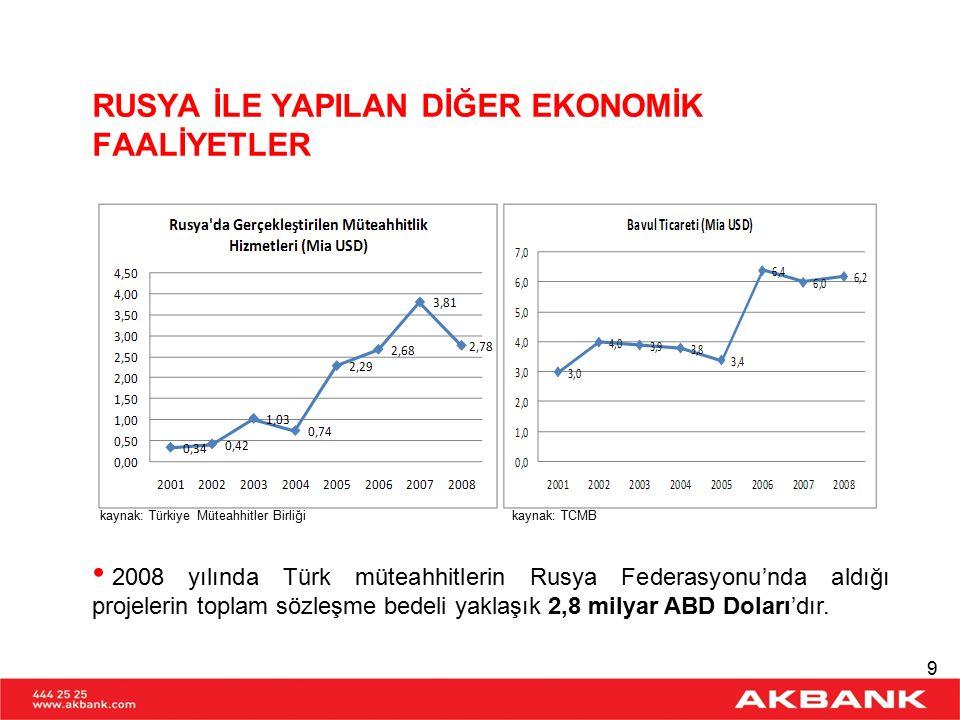 kaynak: Enerji Bakanlığı 2008 yılı itibariyle mineral yakıt ve mineral yağların ithalatında Rusya'nın payı yaklaşık %47'dir.