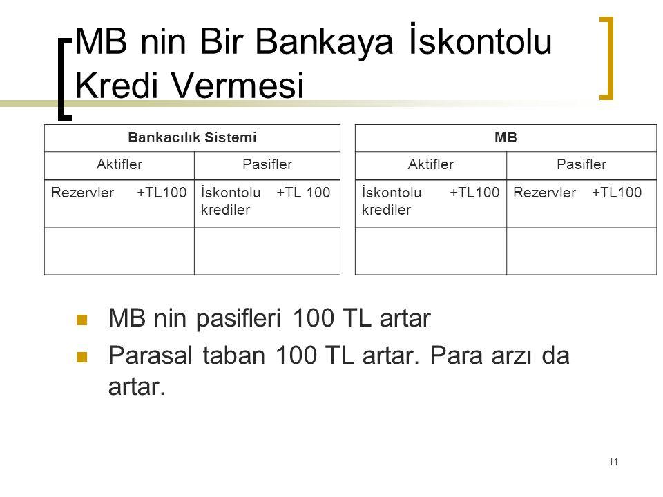11 MB nin Bir Bankaya İskontolu Kredi Vermesi MB nin pasifleri 100 TL artar Parasal taban 100 TL artar. Para arzı da artar. Bankacılık SistemiMB Aktif