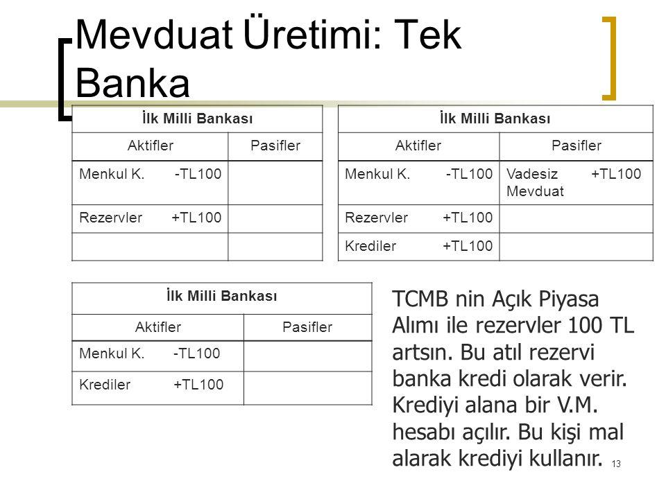 13 Mevduat Üretimi: Tek Banka İlk Milli Bankası AktiflerPasiflerAktiflerPasifler Menkul K.-TL100Menkul K.-TL100Vadesiz Mevduat +TL100 Rezervler+TL100Rezervler+TL100 Krediler+TL100 İlk Milli Bankası AktiflerPasifler Menkul K.-TL100 Krediler+TL100 TCMB nin Açık Piyasa Alımı ile rezervler 100 TL artsın.