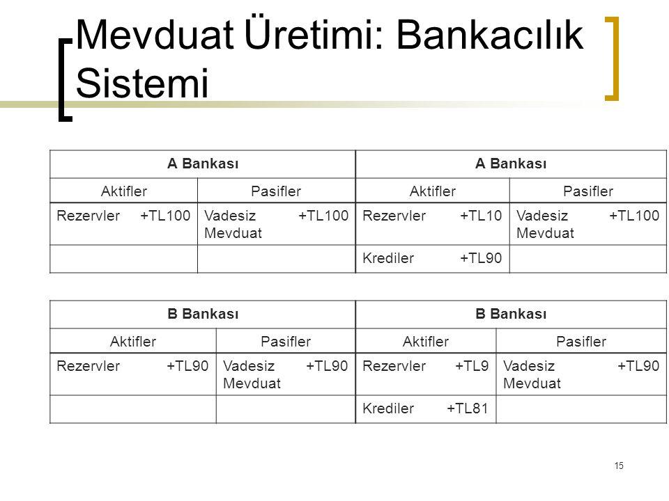 15 Mevduat Üretimi: Bankacılık Sistemi A Bankası AktiflerPasiflerAktiflerPasifler Rezervler+TL100Vadesiz Mevduat +TL100Rezervler+TL10Vadesiz Mevduat +