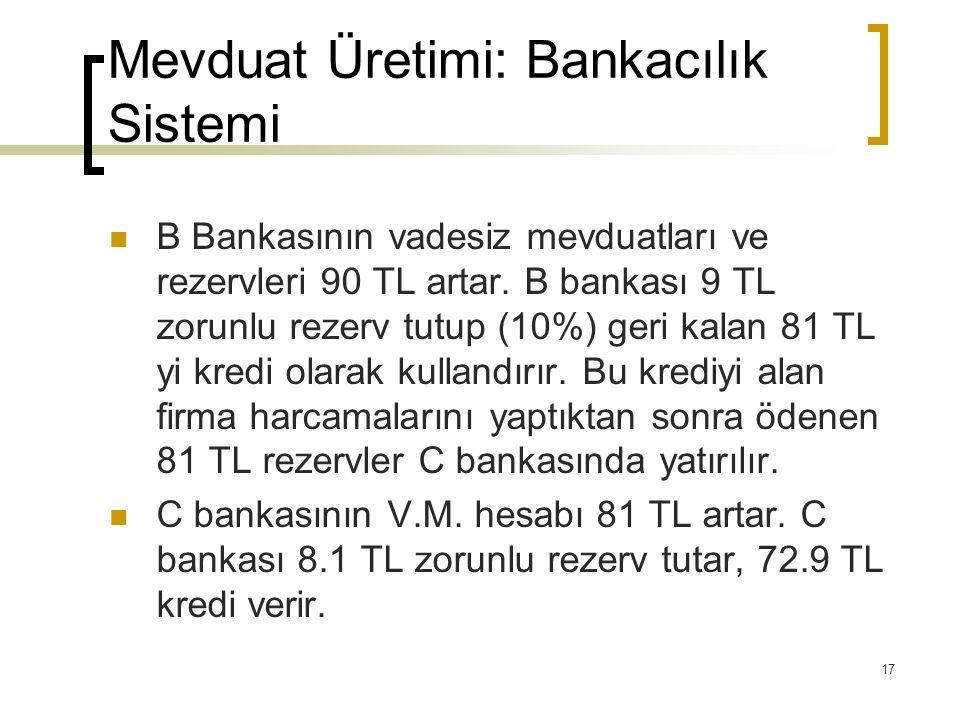 17 Mevduat Üretimi: Bankacılık Sistemi B Bankasının vadesiz mevduatları ve rezervleri 90 TL artar. B bankası 9 TL zorunlu rezerv tutup (10%) geri kala