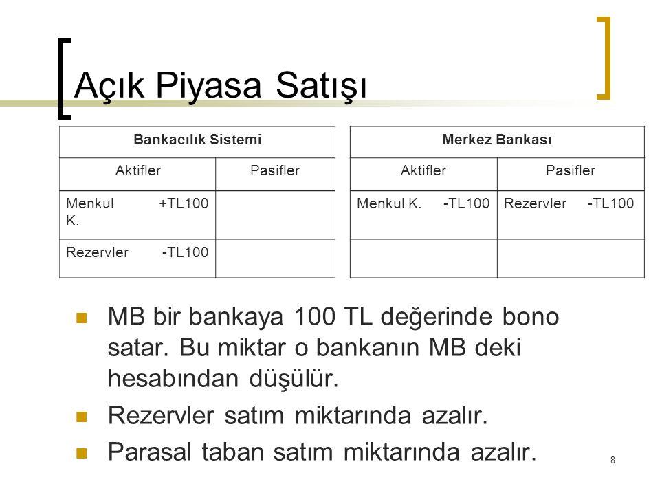 8 Açık Piyasa Satışı Bankacılık SistemiMerkez Bankası AktiflerPasiflerAktiflerPasifler Menkul K. +TL100Menkul K.-TL100Rezervler-TL100 Rezervler-TL100