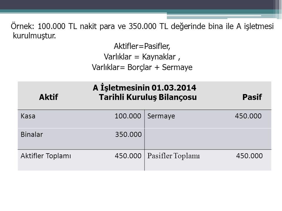 Örnek: 100.000 TL nakit para ve 350.000 TL değerinde bina ile A işletmesi kurulmuştur.