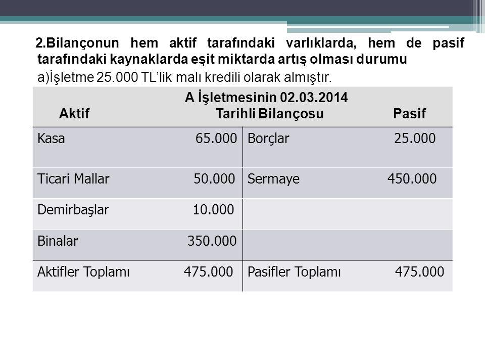 2.Bilançonun hem aktif tarafındaki varlıklarda, hem de pasif tarafındaki kaynaklarda eşit miktarda artış olması durumu a)İşletme 25.000 TL'lik malı kredili olarak almıştır.