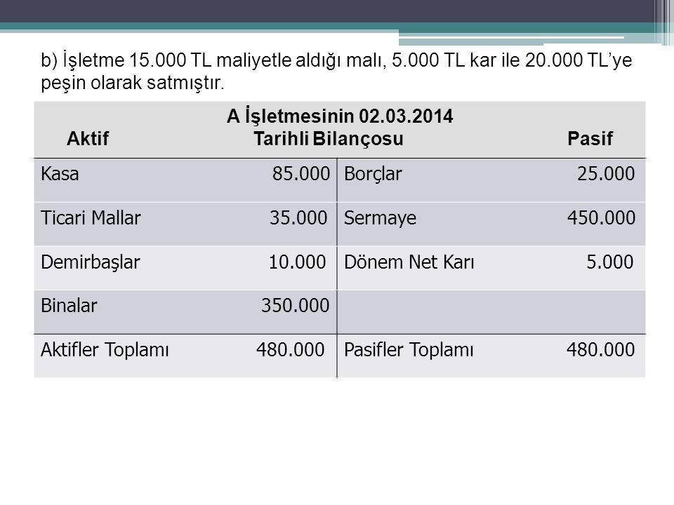 b) İşletme 15.000 TL maliyetle aldığı malı, 5.000 TL kar ile 20.000 TL'ye peşin olarak satmıştır.