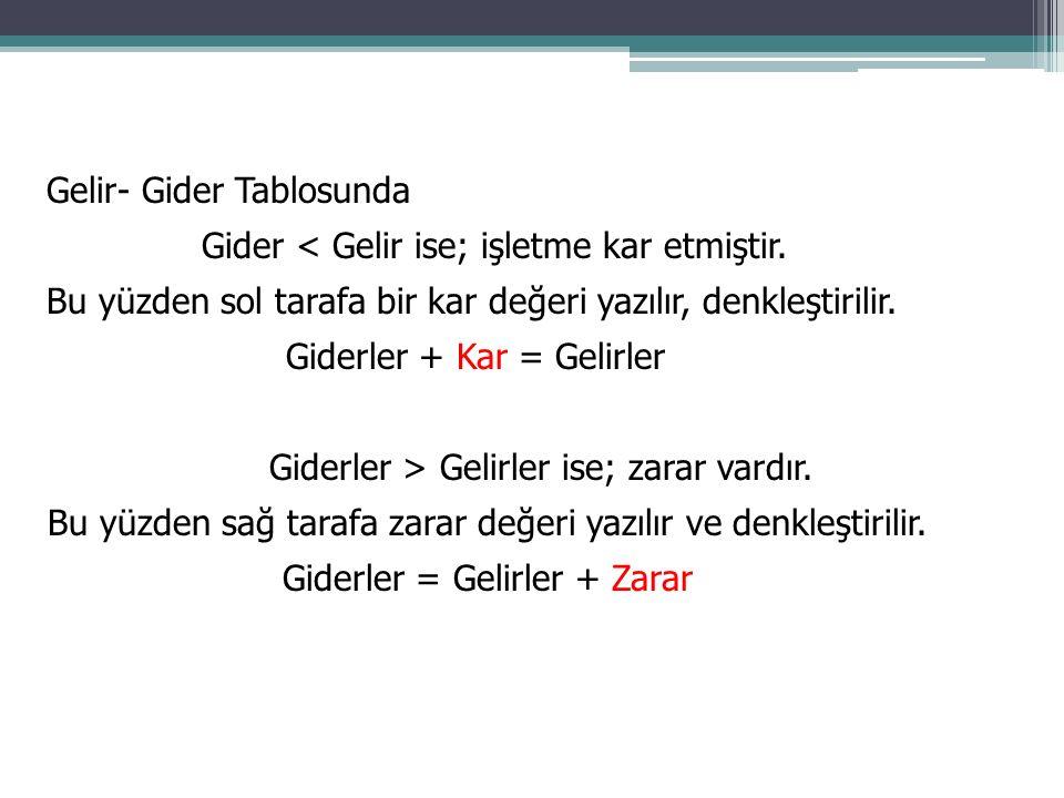 Gelir- Gider Tablosunda Gider < Gelir ise; işletme kar etmiştir.
