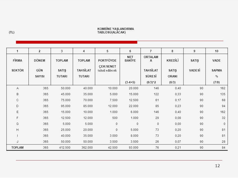 12 (TL) KOMBİNE YAŞLANDIRMA TABLOSU(ALACAK) 12345678910 FİRMADÖNEMTOPLAM PORTFÖYDE NET BAKİYE ORTALAM AKREDİLİSATIŞVADE SEKTÖRGÜNSATIŞTAHSİLAT ÇEK/SENET tahsil edilecek TAHSİLATSATIŞVADESİSAPMA SAYISITUTARI SÜRESİORANI % (3-4+5) (6/3)*2(6/3) (7/9) A36550.00040.00010.00020.0001460,4090162 B36545.00035.0005.00015.0001220,3390135 C36575.00070.0007.50012.500610,179068 D36595.00085.00012.00022.000850,239094 E36515.00010.0001.0006.0001460,4090162 F36512.50012.0005001.000290,089032 G3655.000 0000,00900 H36525.00020.00005.000730,209081 I36540.00035.0003.0008.000730,209081 J36550.000 3.500 260,079028 TOPLAM365412.500362.00042.50093.000760,219084