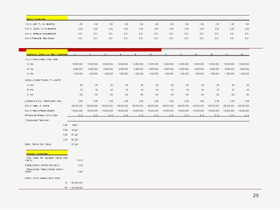 29 Makro Varsayımlar 1Aylık USD / TL Kur Beklentisi1,60 2Aylık EURO / TL Kur Beklentisi2,30 3Aylık Enflasyon Artışe Beklentisi0,01 4Aylık Finansman Faiz Oranları0,01 İşletme ve Üretimi ve Diğer Kısıtlamalar123456789101112 1Aylık Üretimü -Satış Mikta (adet) A Malı10.000.000 B Malı2.500.000 C Malı1.000.000 2Satış ve Hiznet Fiyatları ( TL veya FX) A Malı20 B Malı40 C Malı100 3Ortalama S.M.M.