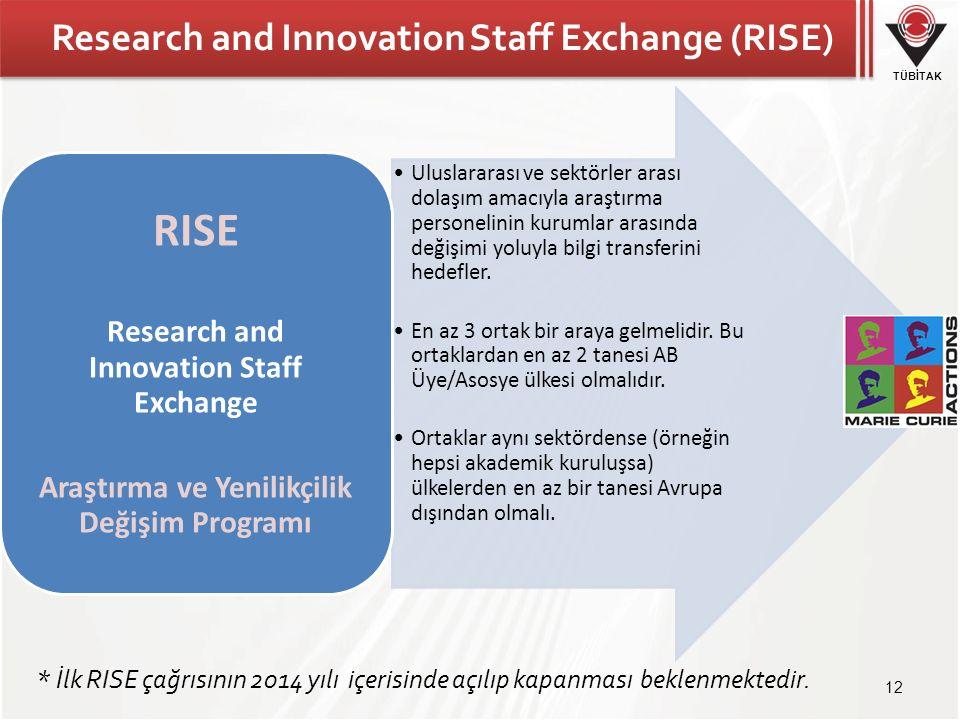 TÜBİTAK Research and Innovation Staff Exchange (RISE) 12 Uluslararası ve sektörler arası dolaşım amacıyla araştırma personelinin kurumlar arasında değişimi yoluyla bilgi transferini hedefler.