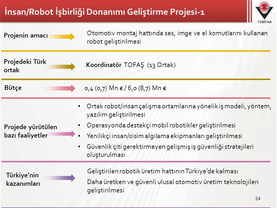 TÜBİTAK İnsan/Robot İşbirliği Donanımı Geliştirme Projesi-1 Otomotiv montaj hattında ses, imge ve el komutlarını kullanan robot geliştirilmesi Koordinatör TOFAŞ (13 Ortak) 0,4 (0,7) Mn € / 6,0 (8,7) Mn € Ortak robot/insan çalışma ortamlarına yönelik iş modeli, yöntem, yazılım geliştirilmesi Operasyonda destekçi mobil robotikler geliştirilmesi Yenilikçi insan/cisim algılama ekipmanları geliştirilmesi Güvenlik çiti gerektirmeyen gelişmiş iş güvenliği stratejileri oluşturulması Projenin amacı Projedeki Türk ortak Türkiye'nin kazanımları Bütçe Projede yürütülen bazı faaliyetler Geliştirilen robotik üretim hattının Türkiye'de kalması Daha üretken ve güvenli ulusal otomotiv üretim teknolojileri geliştirilmesi 24