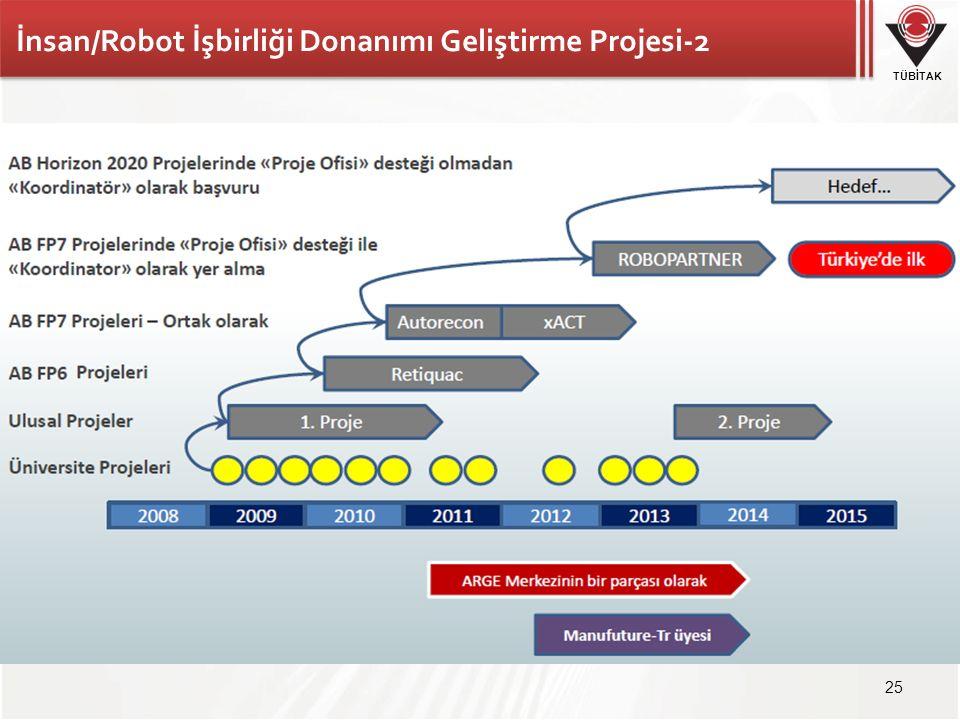TÜBİTAK 25 İnsan/Robot İşbirliği Donanımı Geliştirme Projesi-2