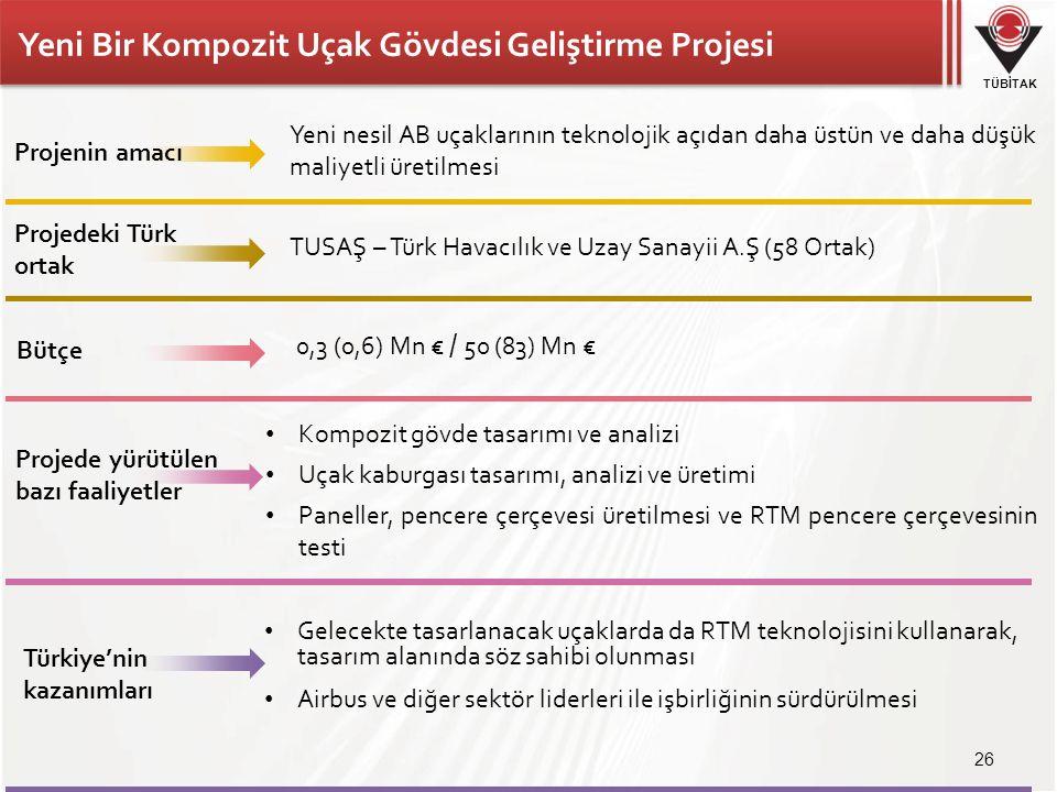 TÜBİTAK Yeni Bir Kompozit Uçak Gövdesi Geliştirme Projesi 26 TUSAŞ – Türk Havacılık ve Uzay Sanayii A.Ş (58 Ortak) 0,3 (0,6) Mn € / 50 (83) Mn € Gelecekte tasarlanacak uçaklarda da RTM teknolojisini kullanarak, tasarım alanında söz sahibi olunması Airbus ve diğer sektör liderleri ile işbirliğinin sürdürülmesi Yeni nesil AB uçaklarının teknolojik açıdan daha üstün ve daha düşük maliyetli üretilmesi Kompozit gövde tasarımı ve analizi Uçak kaburgası tasarımı, analizi ve üretimi Paneller, pencere çerçevesi üretilmesi ve RTM pencere çerçevesinin testi Projenin amacı Projedeki Türk ortak Türkiye'nin kazanımları Bütçe Projede yürütülen bazı faaliyetler