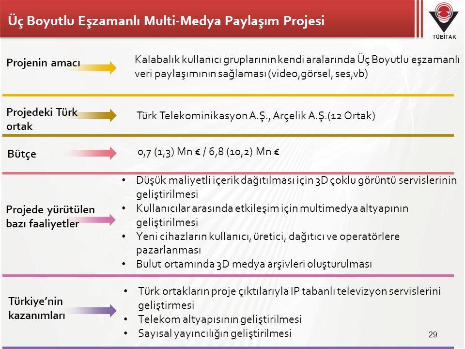 TÜBİTAK Üç Boyutlu Eşzamanlı Multi-Medya Paylaşım Projesi 29 Türk Telekominikasyon A.Ş., Arçelik A.Ş.(12 Ortak) 0,7 (1,3) Mn € / 6,8 (10,2) Mn € Düşük maliyetli içerik dağıtılması için 3D çoklu görüntü servislerinin geliştirilmesi Kullanıcılar arasında etkileşim için multimedya altyapının geliştirilmesi Yeni cihazların kullanıcı, üretici, dağıtıcı ve operatörlere pazarlanması Bulut ortamında 3D medya arşivleri oluşturulması Projenin amacı Projede yürütülen bazı faaliyetler Kalabalık kullanıcı gruplarının kendi aralarında Üç Boyutlu eşzamanlı veri paylaşımının sağlaması (video,görsel, ses,vb) Türkiye'nin kazanımları Türk ortakların proje çıktılarıyla IP tabanlı televizyon servislerini geliştirmesi Telekom altyapısının geliştirilmesi Sayısal yayıncılığın geliştirilmesi Projedeki Türk ortak Bütçe